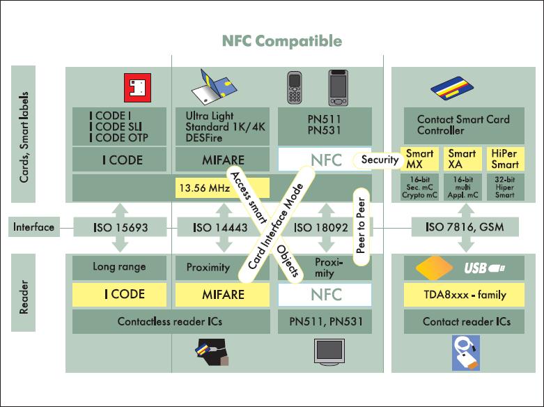 стандарт NFC