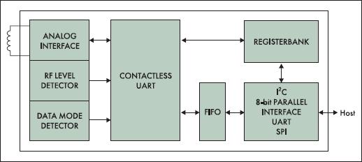 Структурная схема PN511