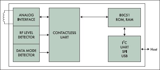 Структурная схема PN531