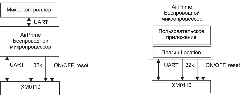 Схемы управления GSM-модулем SL6087