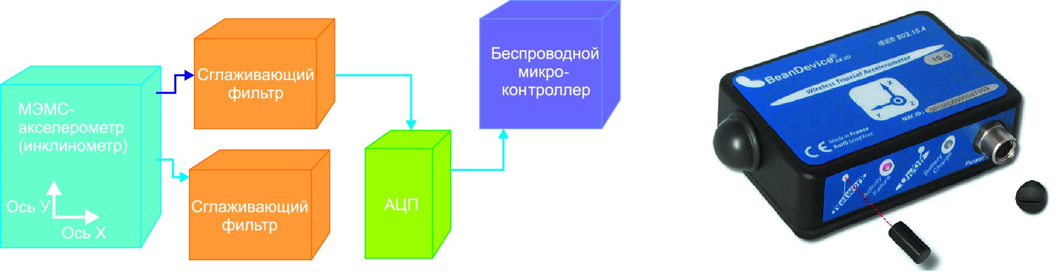 Конфигурация вычислительно-коммуникационного устройства c интегрированным МЭМС-сенсором
