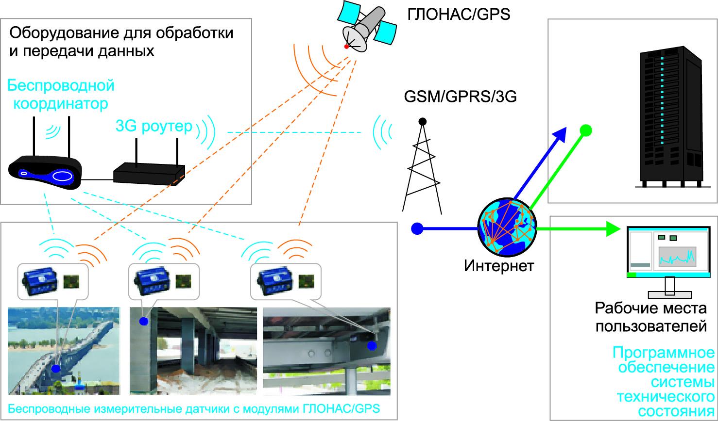 Схема работы беспроводной системы мониторинга технического состояния мостов