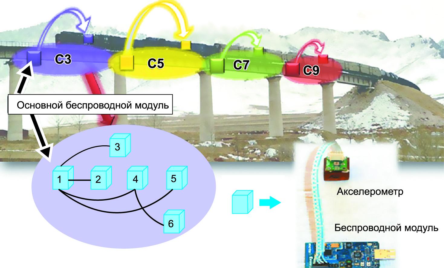 Мониторинг технического состояния железнодорожного моста в режиме реального времени