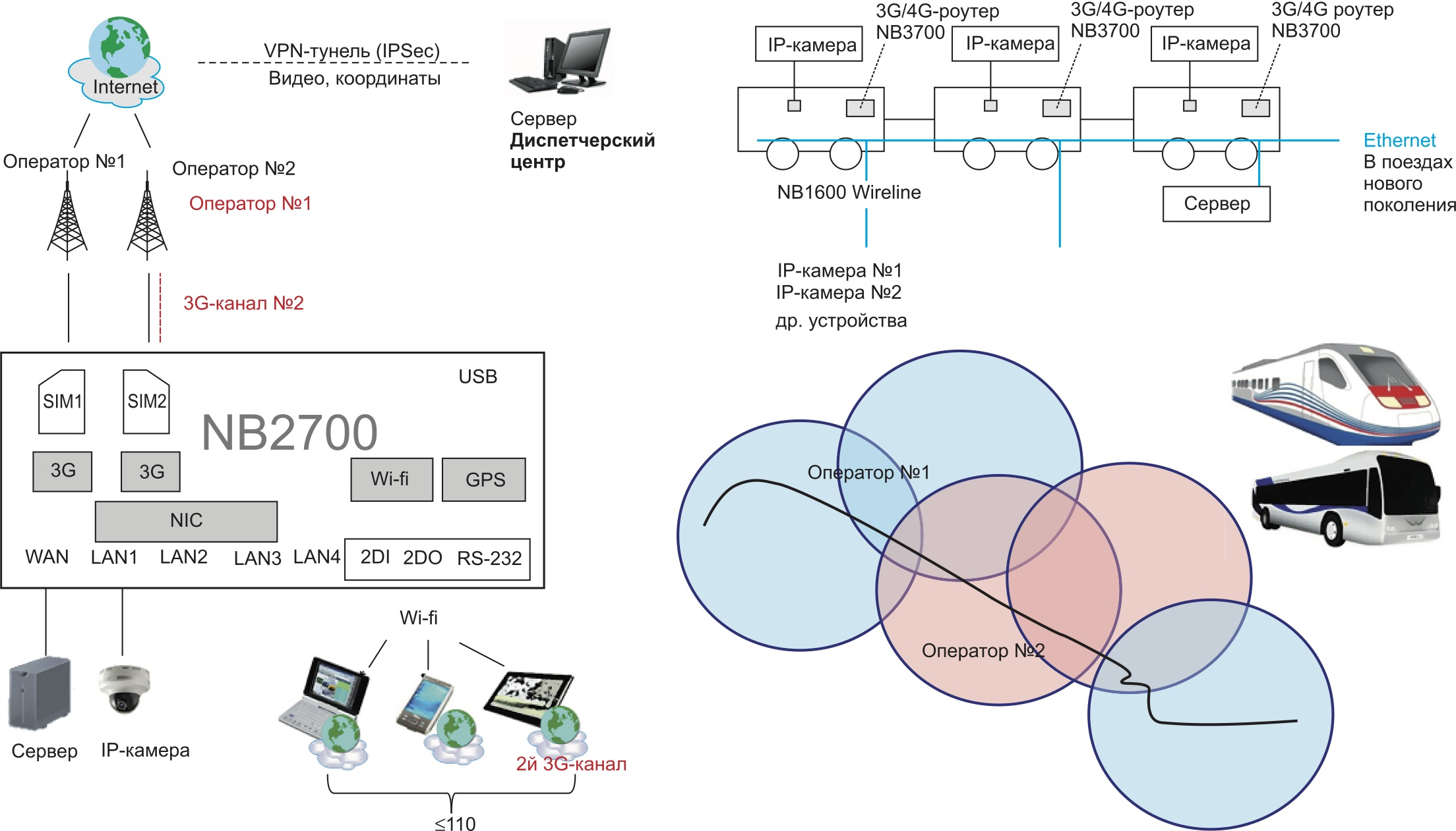 3G/LTE/Wi-Fi-роутеры NB2700/3700 на транспорте