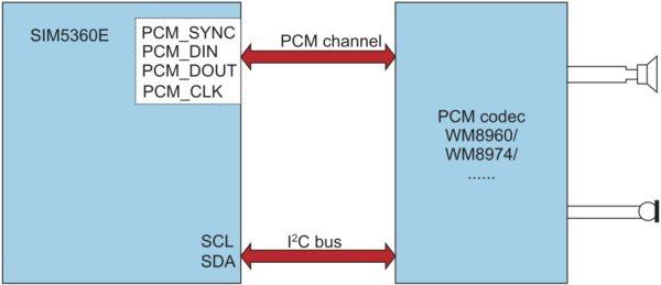 Схема включения внешнего PCM-кодека