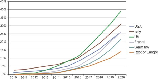 Ожидаемые доходы на рынке страховой телематики в США и Европе