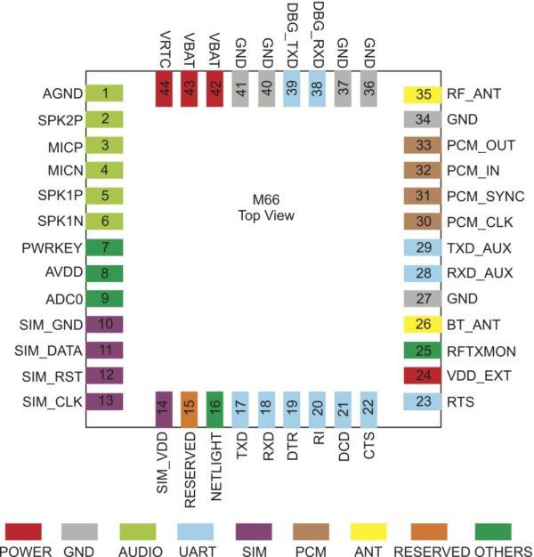 Назначение контактов модуля М66