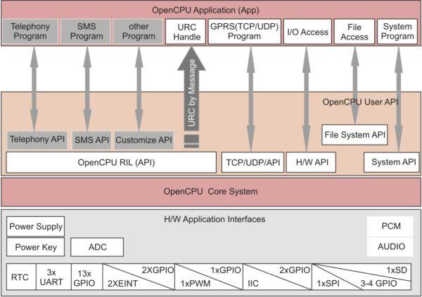 Программная структура модуля M66 при работе с OpenCPU