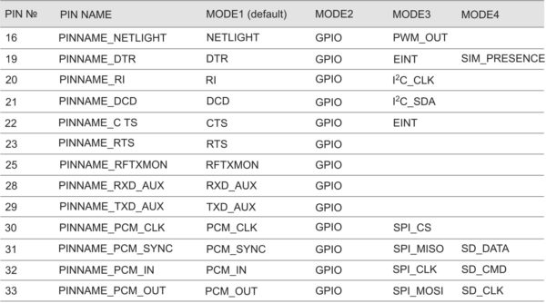 Функциональное назначение выводов модуля для различных режимов работы