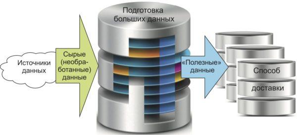 Процесс подготовки больших данных