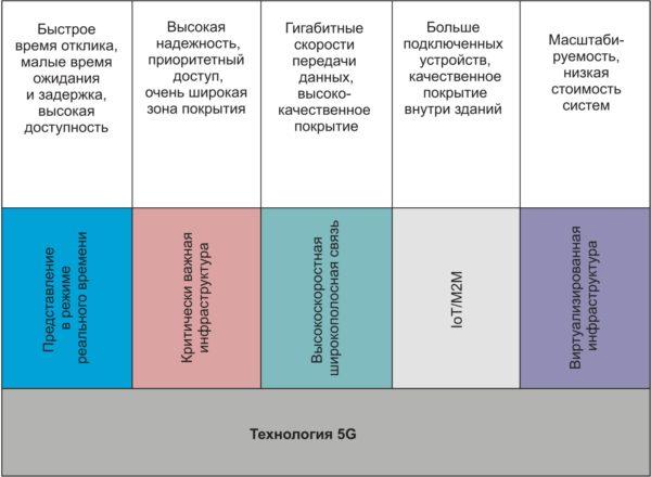 Преимущества 5G-технологии по пяти категориям