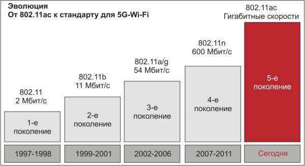 Эволюция Wi-Fi 5G-стандарта