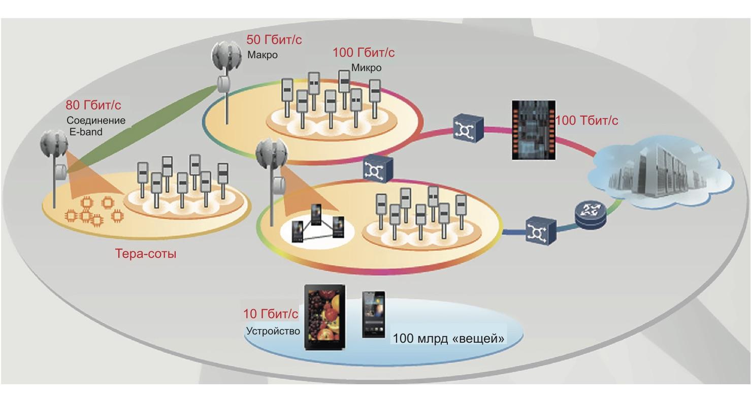 Иллюстрация беспроводной 5G-архитектуры