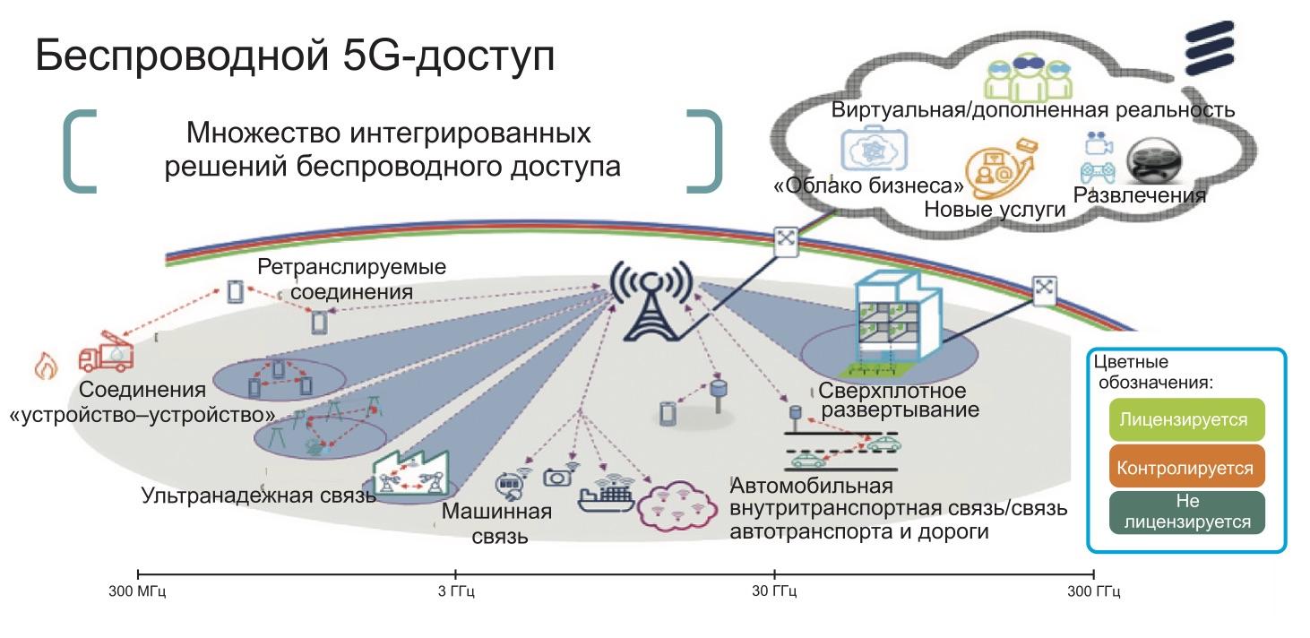 Сценарий беспроводного доступа к 5G-сети