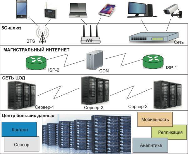 Варианты реализации 5G-технологии по доступу к сети