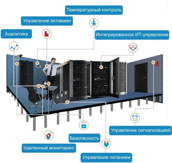 Мониторинг в помещении дата-центра