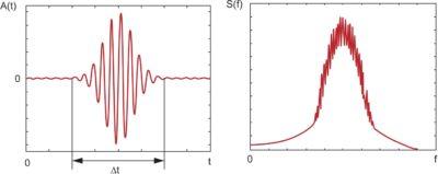 Спектральная и временная характеристика СШП радиоимпульса: а) короткий радиоимпульс; б) спектр короткого радиоимпульса