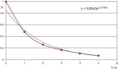 Зависимость принимаемой амплитуды импульса от расстояния для ферромагнитного канала