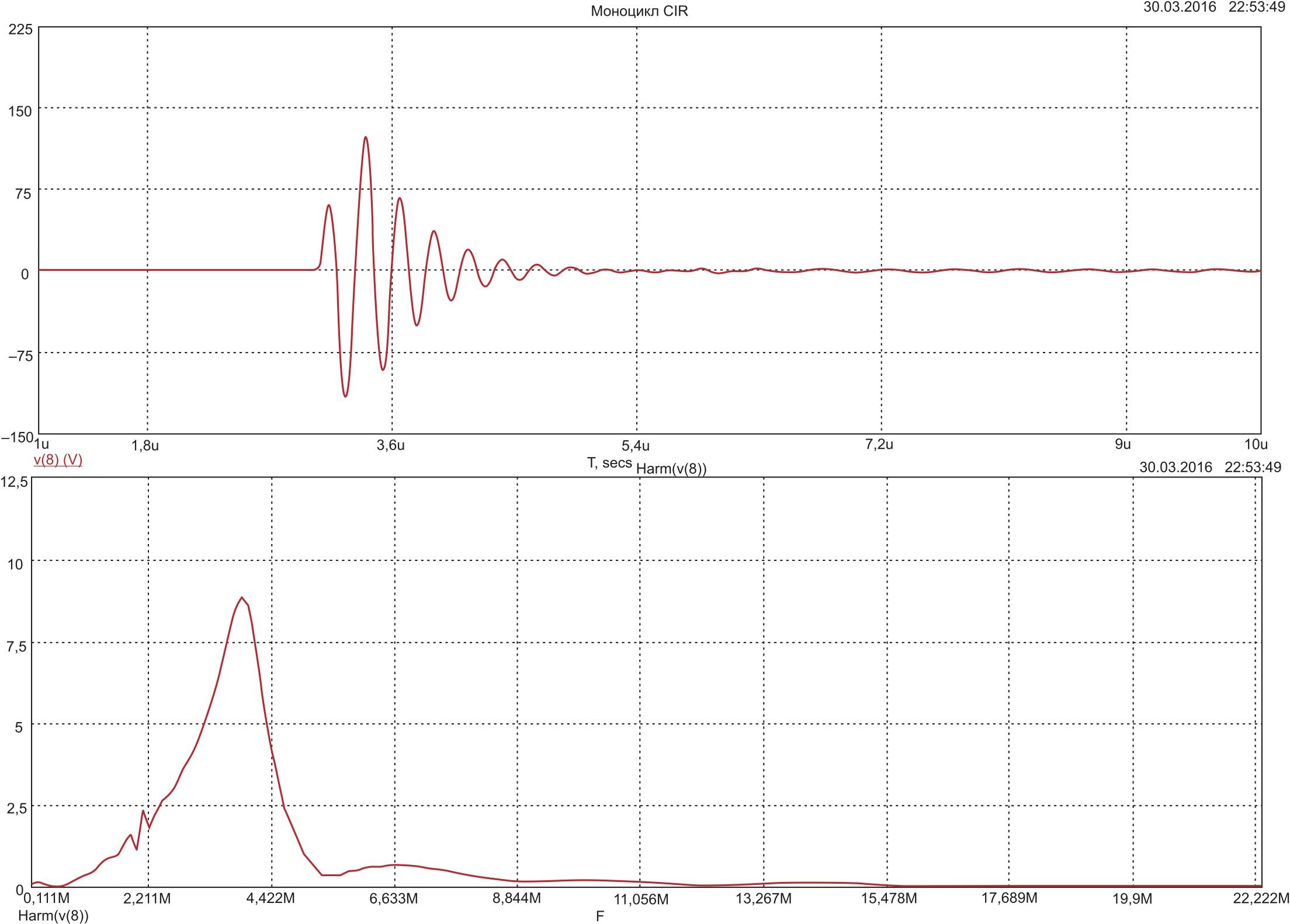 Регистрируемый сигнал и его спектр в эксперименте