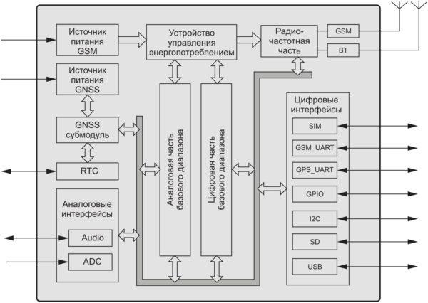 Функциональная схема комбомодуля SIM868