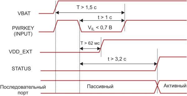 Временные диаграммы процессов при включении модуля посредством контакта PWRKEY
