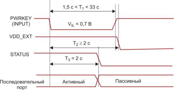 Временные диаграммы процессов при выключении модуля посредством контакта PWRKEY