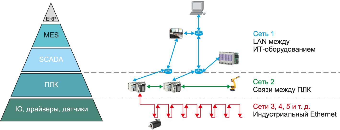 Пирамида автоматизации иллюстрирует типичное предназначение сетей в рамках иерархии управления предприятием