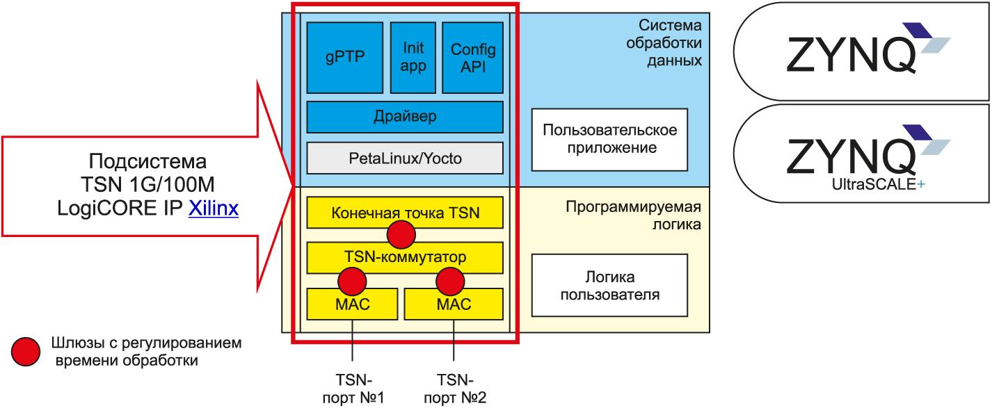 Синхронизирующийся по времени сети сетевой IP-интерфейс, интегрированный в систему на кристалле Zynq-7000 и Zynq UltraScale+ MPSoC компании Xilinx