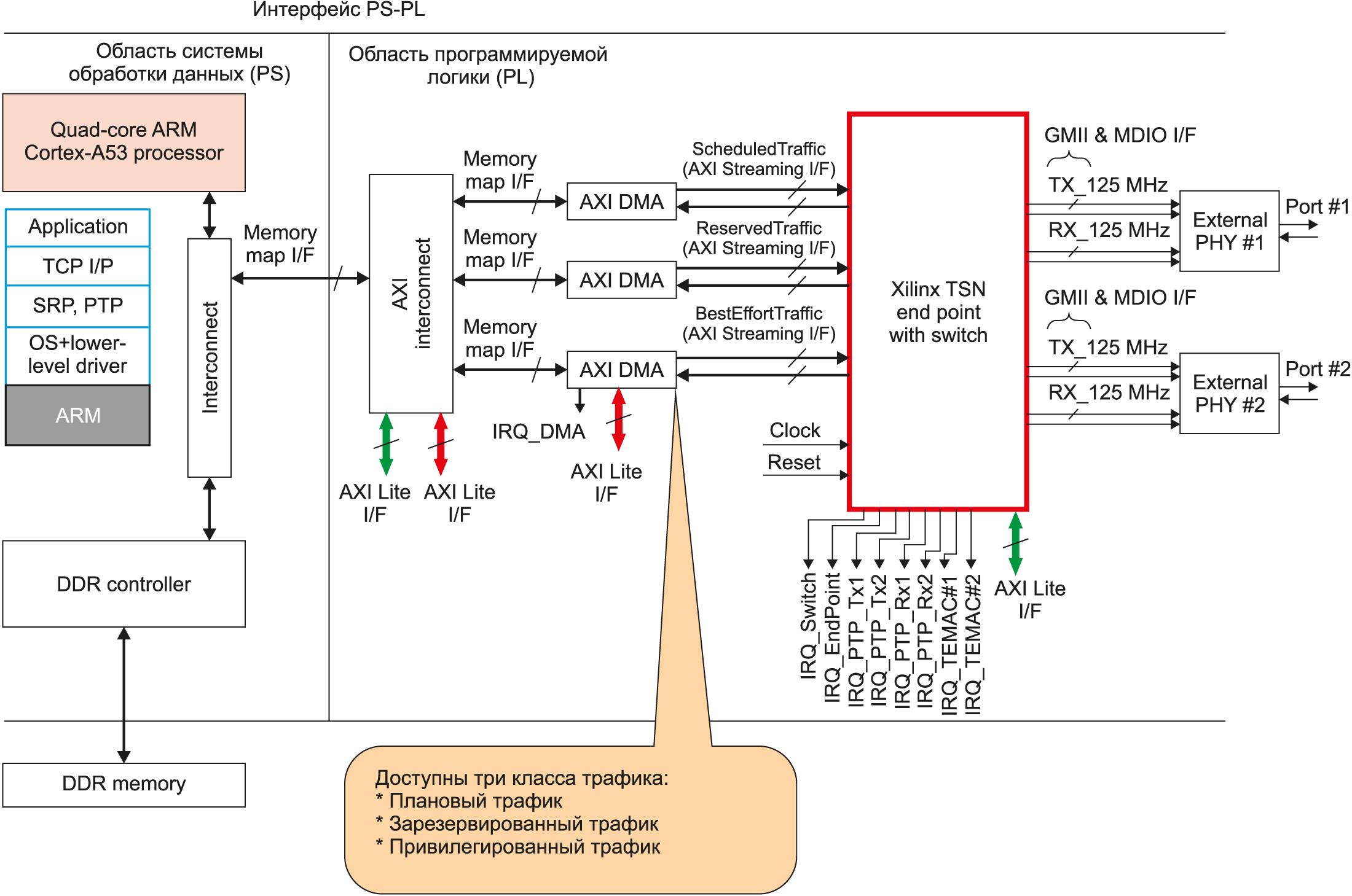 Реализация TSN для целей оценки (с использованием Zynq UltraSCALE+ MPSoC)