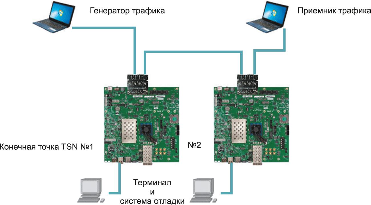 Система оценки функционирования сети TSN