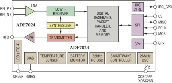 Структурная схема приемопередатчика ADF7024