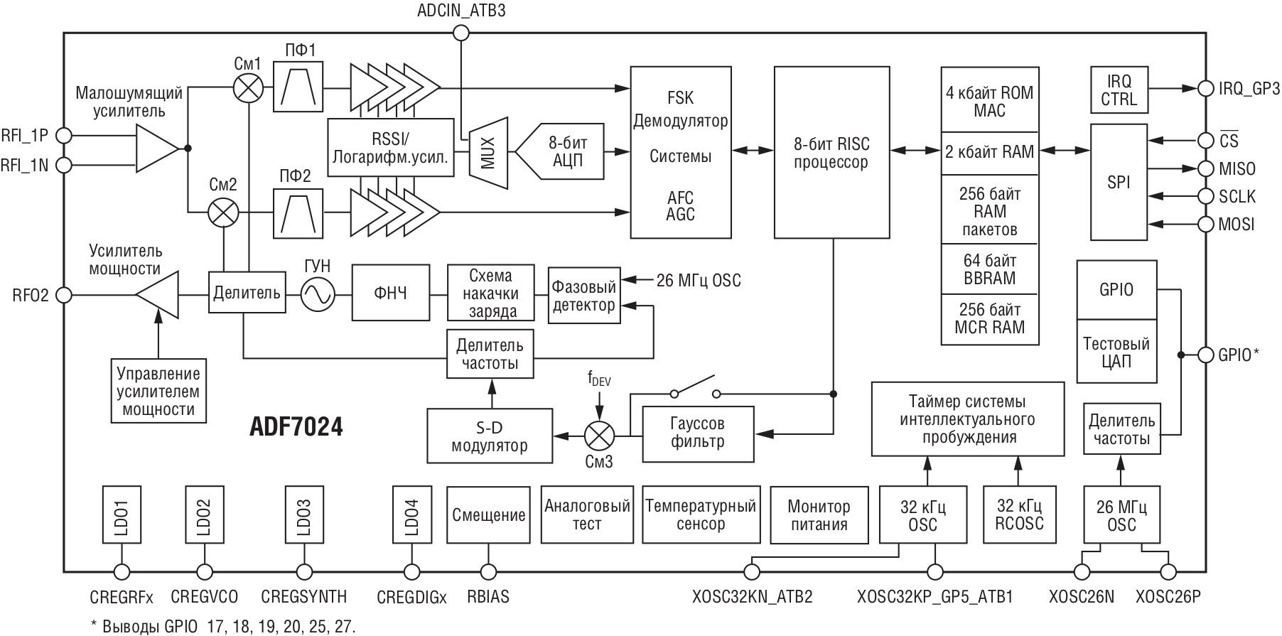 Функциональная схема приемопередатчика ADF7024