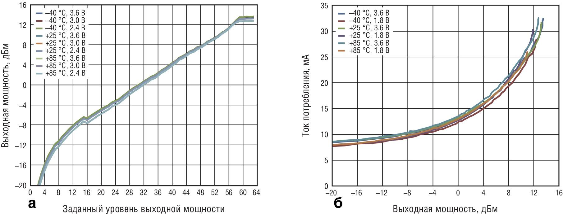 Зависимости: а) выходной мощности от запрограммированного уровня; б) тока потребления от выходной мощности передатчика при различных значениях температуры