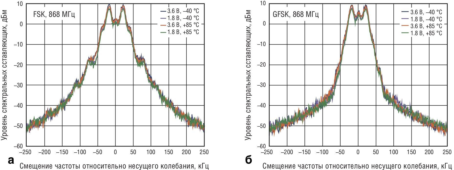 Зависимости уровня спектральных составляющих выходного сигнала передатчика от напряжения питания и температуры при модуляции: а) FSK и б) GFSK