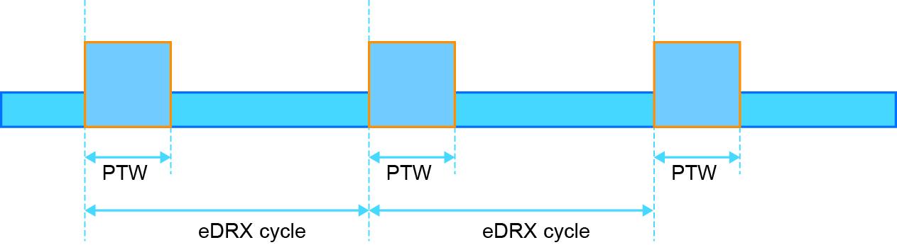 Временная диаграмма работы eDRX