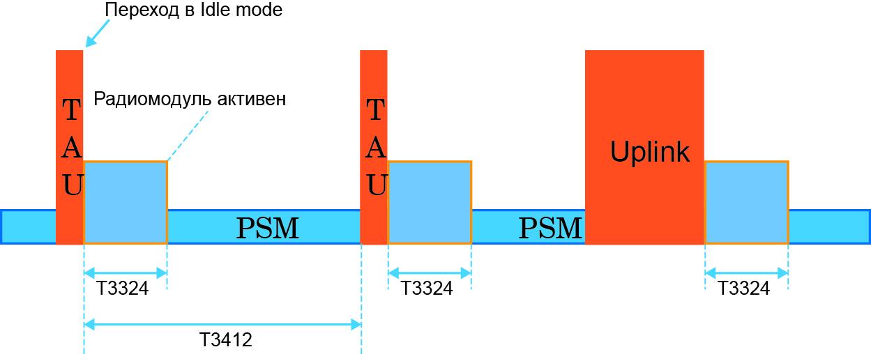 Временная диаграмма работы PSM-режима