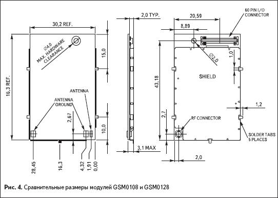 Сравнительные размеры модулей GSM0108 иGSM0128