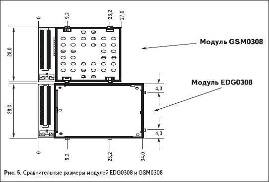 Сравнительные размеры модулей EDG0308 иGSM0308
