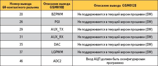 Различие выводов интерфейсного разъема вмоделях GSM0108 иGSM0128
