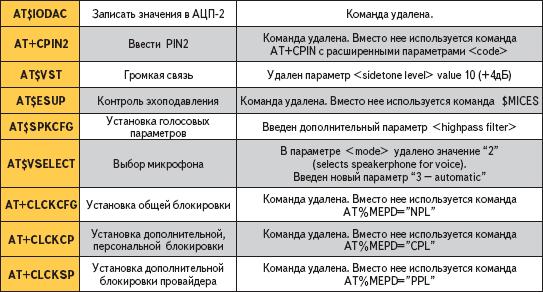 Различие АТ-команд вмоделях GSM0108 иGSM0128