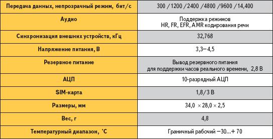 Технические характеристики модуля EDG0308