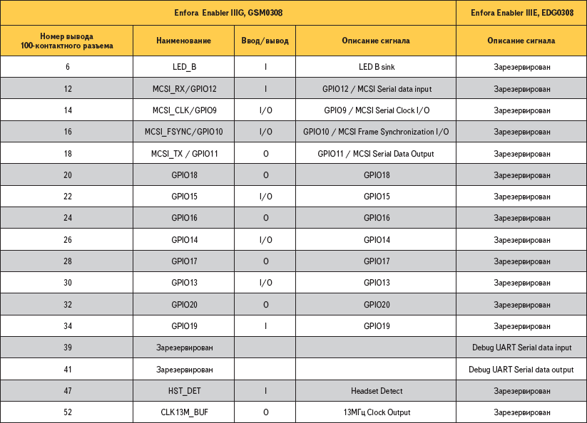 Различия вназначениях выводов интерфейсных разъемов модулей GSM0308и EDG0308