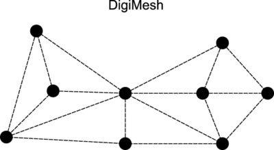 Топология сети DigiMesh