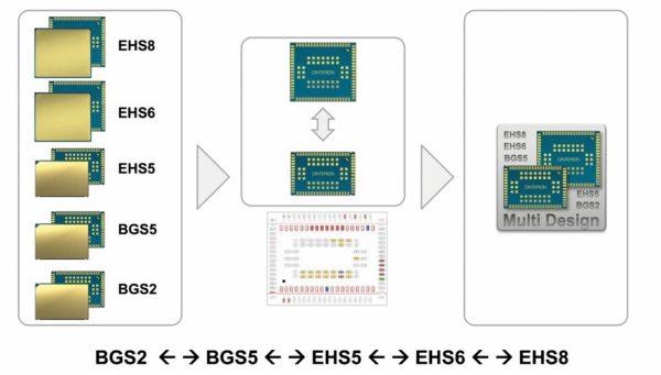 GSM-модули последнего поколения Cinterion - BGS2, AGS2 и EHS5