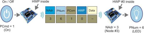 Схема управления трансивером DCTR через DPA-протокол