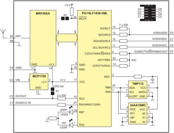 Блок-схема стандартного варианта трансивера TR IQRF. На плате трансивера размещены микроконтроллер, чип приемопередатчика, стабилизатор напряжения, внешняя память, периферийные блоки