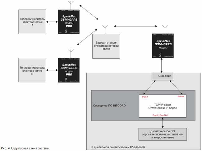 Структурная схема системы АСКУЭ с беспровдной связью