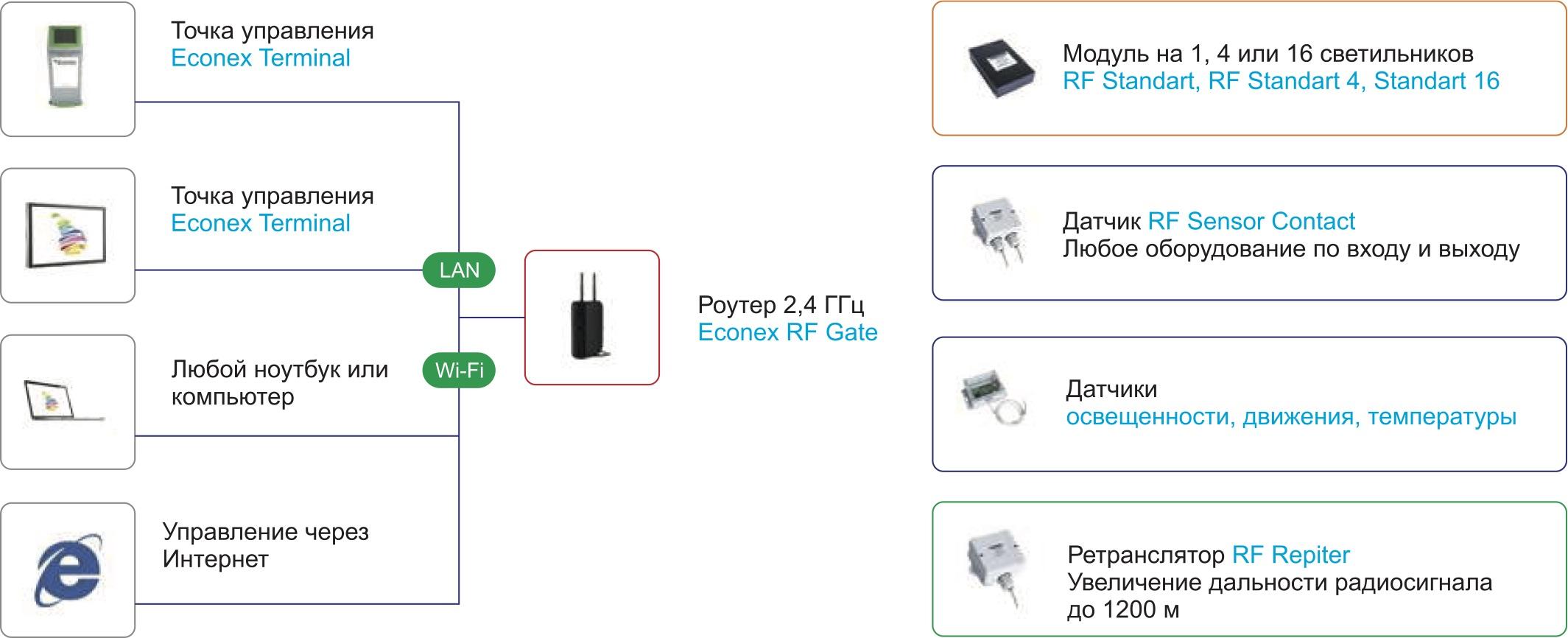 Схема работы СУ Econex Smart для крупного предприятия