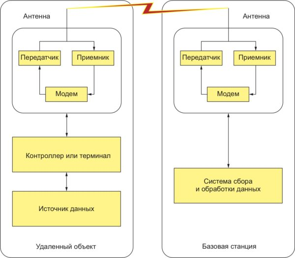 Типовая схема коммутации стационарной радиосети обмена данными