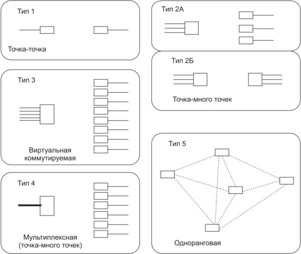 Варианты топологии стационарных радиосетей обмена данными
